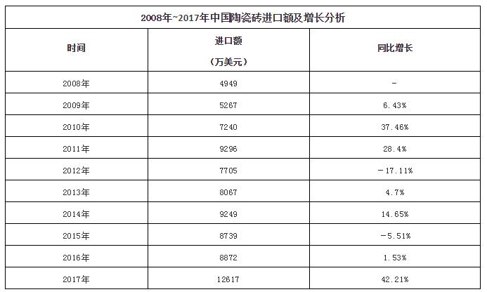 2008年~2017年中国陶瓷砖进口额及增长分析