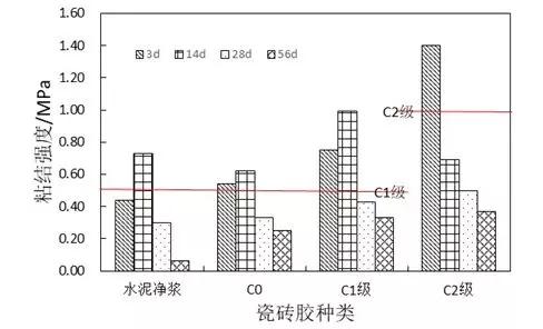 图1施工厚度20mm(厚层)下各粘结材料粘结强度随龄期的变化